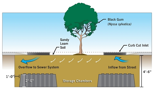 how to use stormwater pits