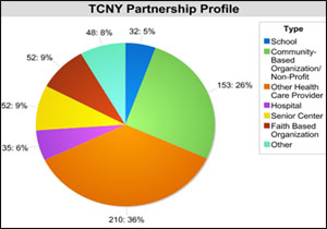 pie chart of TCNY partneres
