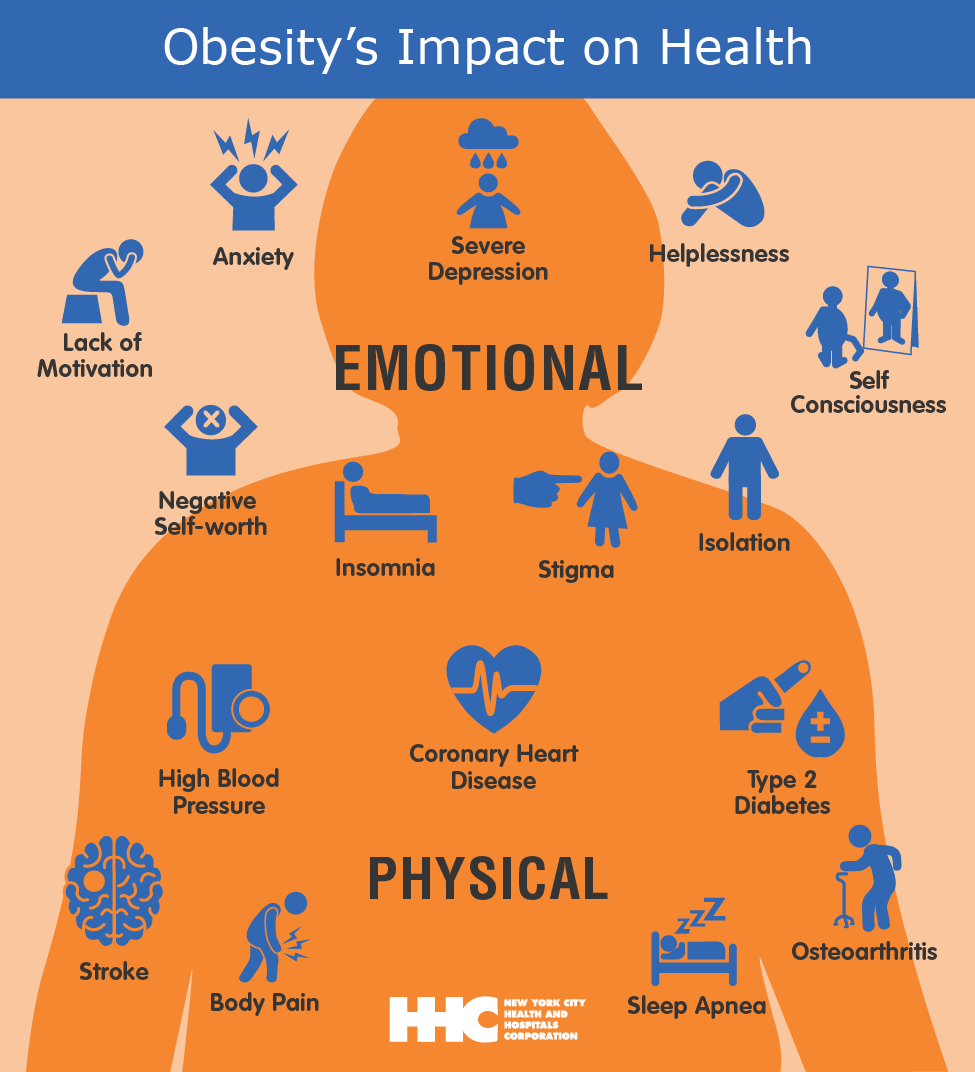 10 Health Risks of Obesity from 10 Health Risks of Obesity