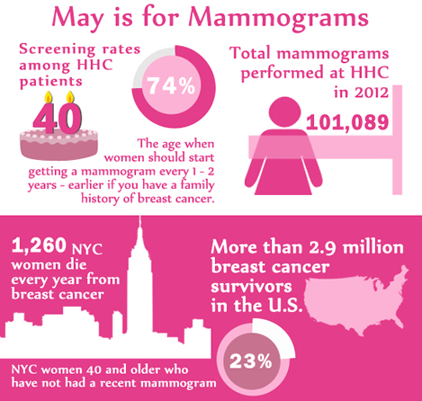 Infographic on NYC HHC breast cancer awareness data.