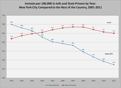Incarcerartion Rate Decline
