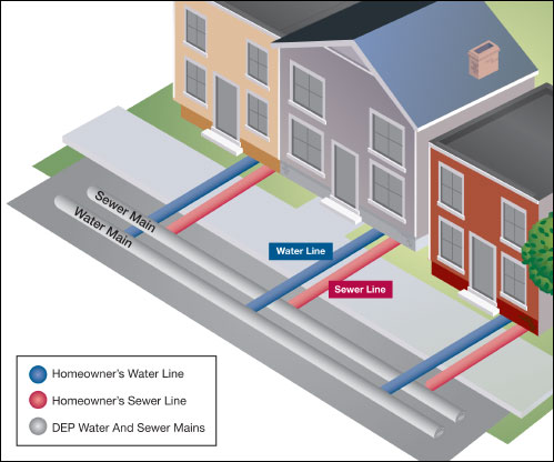 Up To Date In An Existing Payment Agreement Are Billed On A Frontage Fire Line Plan Or Served By Meter Pipe Of Greater Than 2 Not Eligible